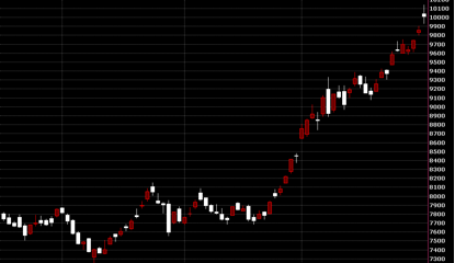 20121210台股大盤指數