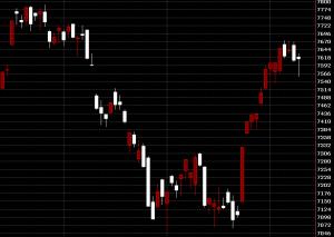 台灣股市上市市場指數