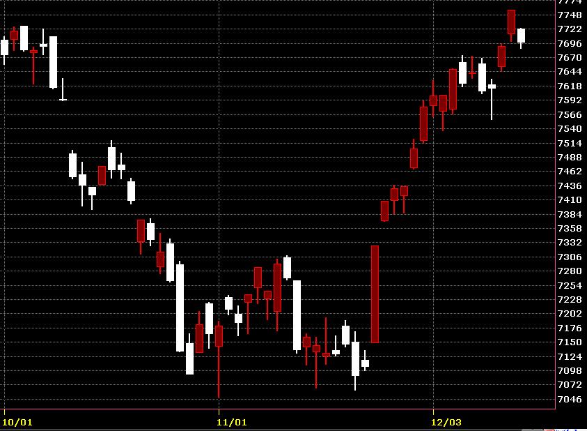 台灣股市指數1214