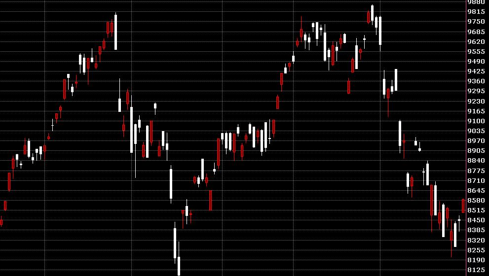 台股大盤指數與匯率關係