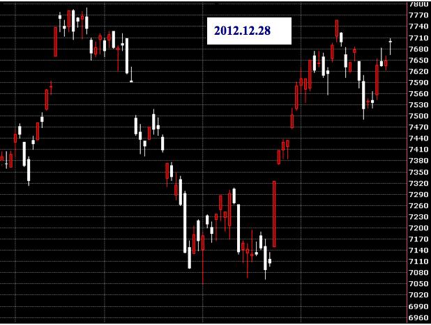20121228台股封盤行情
