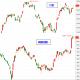 今日台股大盤與鋼鐵類股的比較