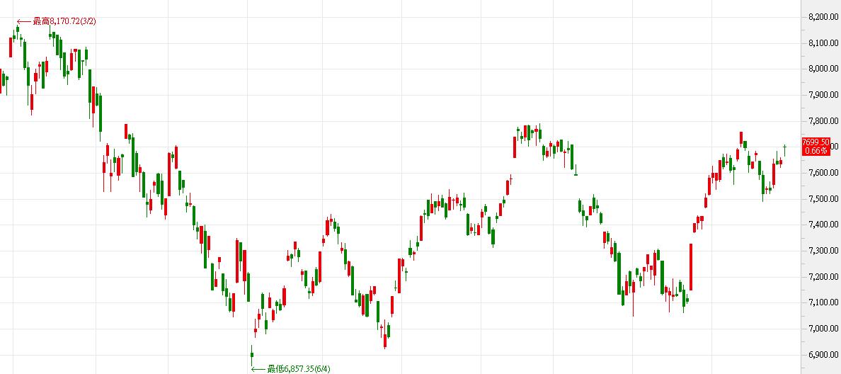 台灣上市股票大盤指數起伏