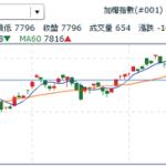20130322台股上市指數大盤技術線圖