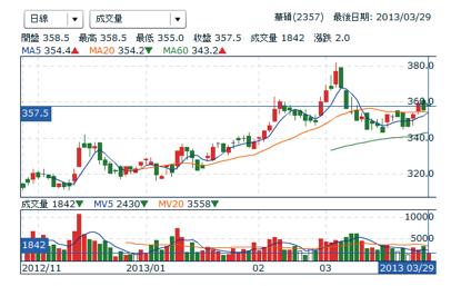 華碩股價技術分析圖