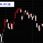 20130830台股上市指數技術日線圖分析