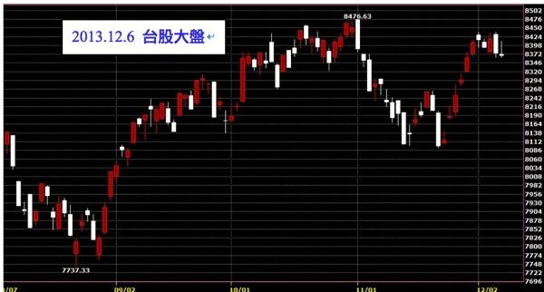 20131206台股上市指數日線圖技術分析股票教學