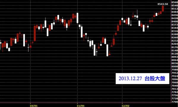 20131227台股上市指數技術分析股票教學日線圖