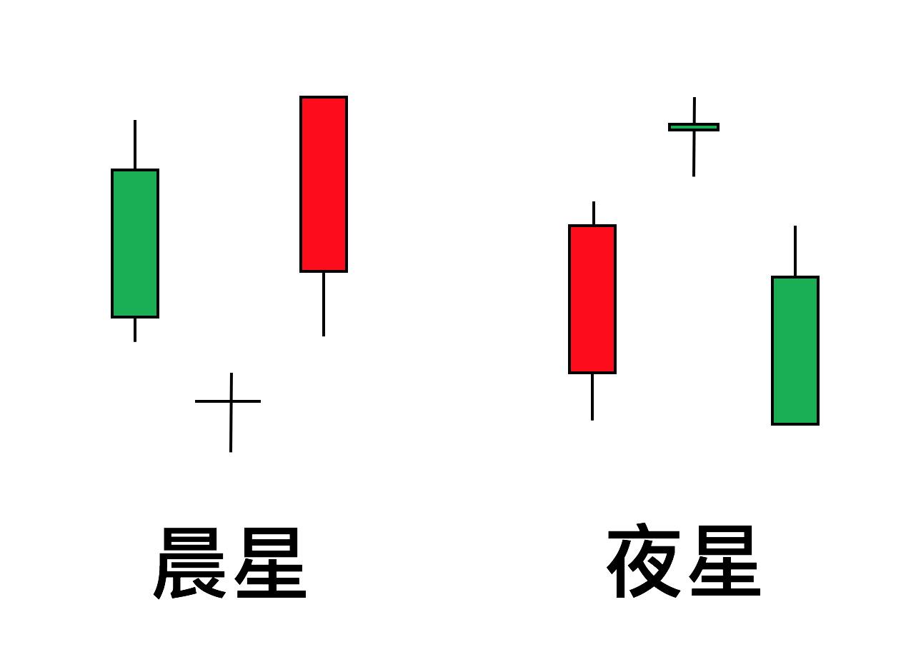 鵝爸技術分析教學K線型態晨星和夜星