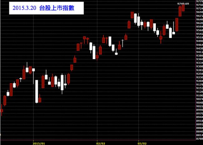 20150320台灣股市上市指數股價技術分析K線圖股票教學鵝爸爸使用免費看盤軟體
