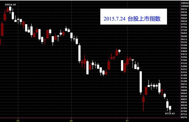 20150724台灣股市上市指數日線圖技術分析股票教學