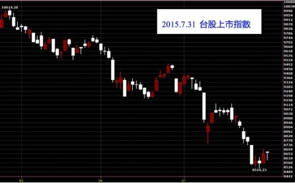20150731台股上市指數日K線圖股價技術分析教學