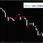 20150807週五台灣上市指數技術分析日K線圖免費股票教學