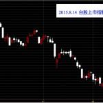 20150814台股上市指數日K線圖免費股票教學