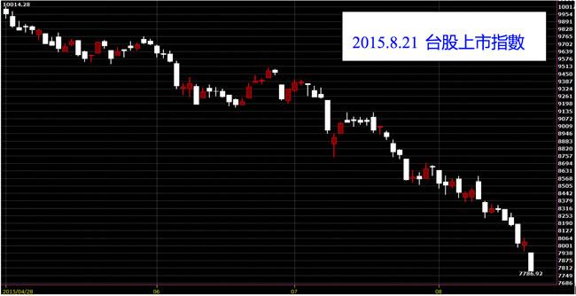 20150821台灣上市指數日K線圖股價技術分析免費股票教學