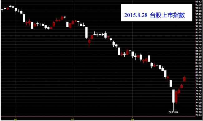 20150828台灣上市指數股價技術分析看K線圖和免費股票教學