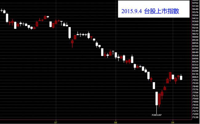 台股上市指數K線圖股價技術分析股票教學