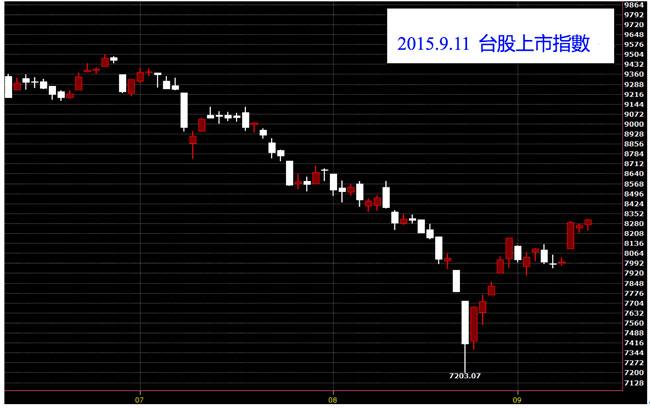 20150911台灣上市指數股價技術分析日K線圖免費教學