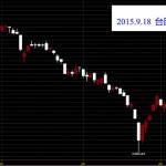 20150918台灣上市指數K線圖技術分析股票教學問鵝爸