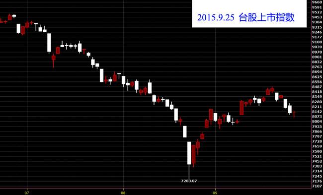 20150925台灣上市指數日K線圖技術分析股票教學