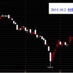 台灣上市指數日K線圖技術分析股票教學就看鵝爸爸