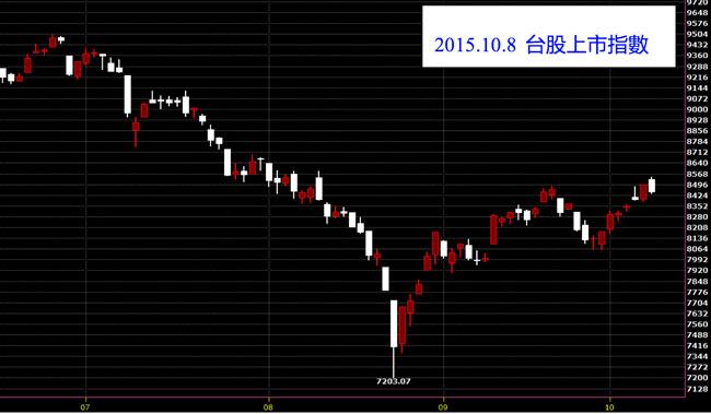 20151008台灣上市指數股價技術分析技術線圖看日K線股票教學