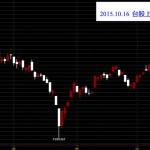 20151016台灣上市指數日K線圖