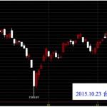 20151023台灣上市指數日K線圖技術分析免費鵝爸爸股票教學