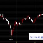20151030台灣上市指數日K線圖技術分析股票教學看鵝爸爸