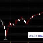 20151106台灣上市指數股價技術分析看日線圖免費股票教學