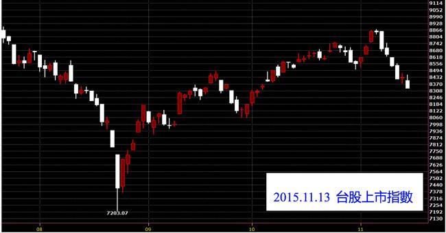 20151113台灣上市指數日K線圖技術分析免費股票教學
