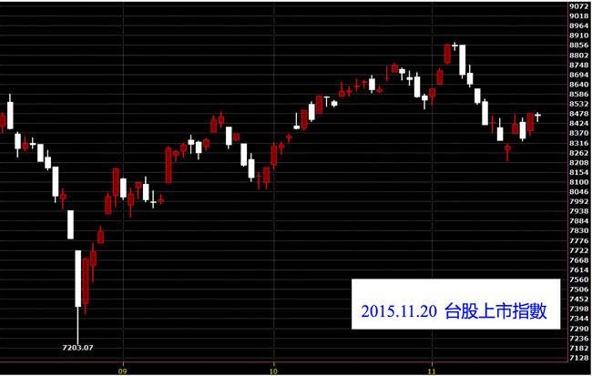 20151120台北上市指數日K線圖股價技術分析和免費股票教學