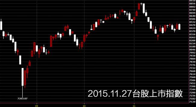 20151127台股上市指數日K線圖股價技術分析和免費股票教學