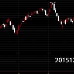 20151211台灣上市指數國際指數技術分析日K線圖股票教學