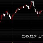 20151204台灣上市指數日K線圖股價技術分析股票教學和討論區