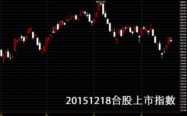 20151218台股上市指數日K線圖股價技術分析免費股票教學