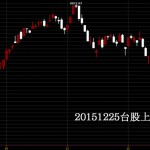 20151225台股上市指數日K線圖技術分析免費股票教學