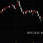 20151231台股封關日上市指數硬拉的日線圖技術分析股票教學