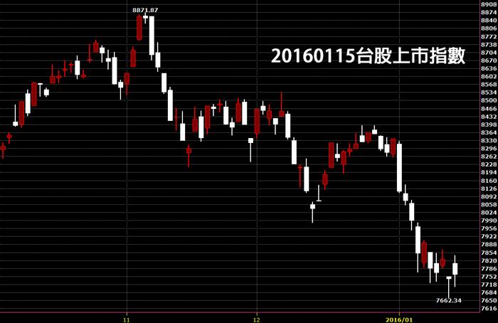 20160115台灣上市指數日K線圖股票技術分析免費教學
