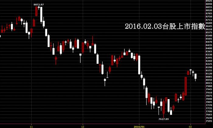20160203台股上市指數股價封關日K線圖技術分析股票教學開紅盤
