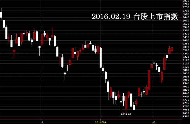 20160219台股上市指數日K線圖技術分析股票教學