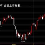 20160311台股上市指數日K線圖股價技術分析教學
