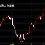 20160318台股上市指數日K線圖技術分析股票教學