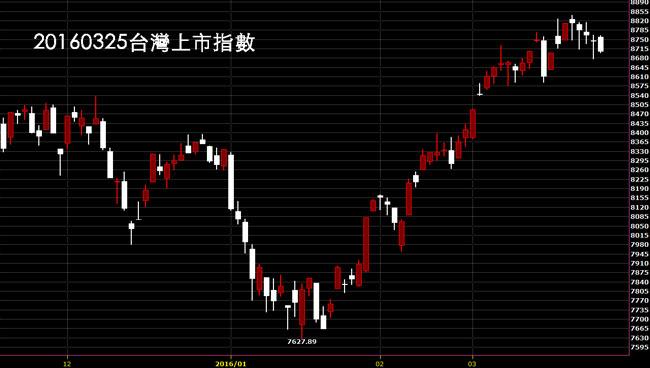 20160325台股上市指數日K線圖技術分析免費股票教學