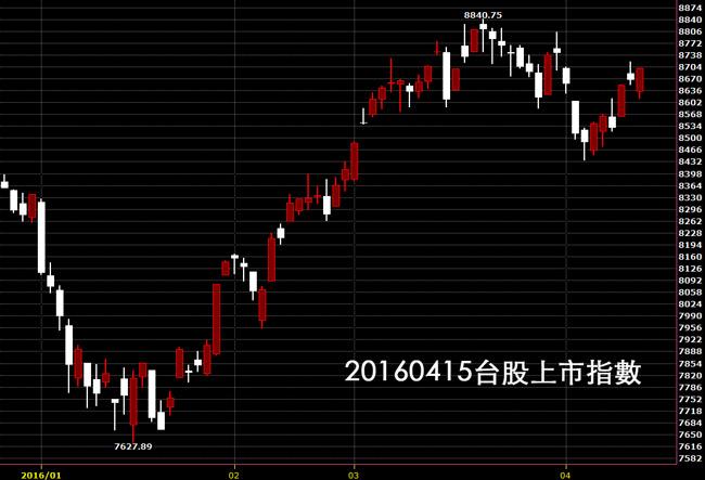 20160415台股上市指數日K線圖股價技術分析股票教學