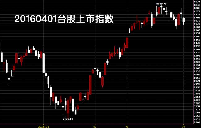 20160401台股上市指數日K線圖技術分析免費股票教學