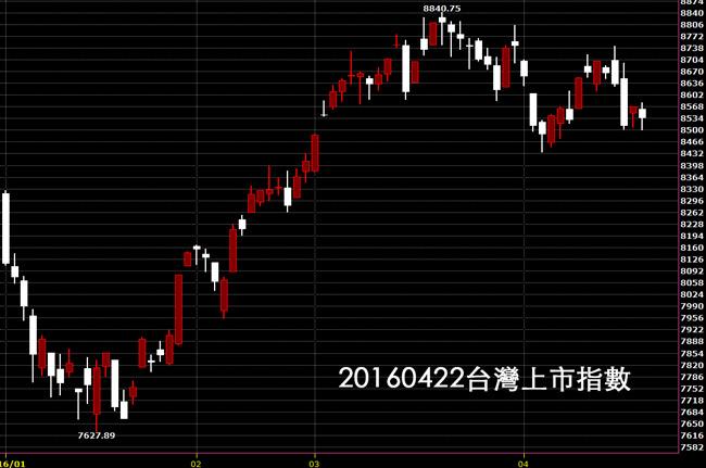 20160422台股上市指數股價技術分析看日K線的股票教學