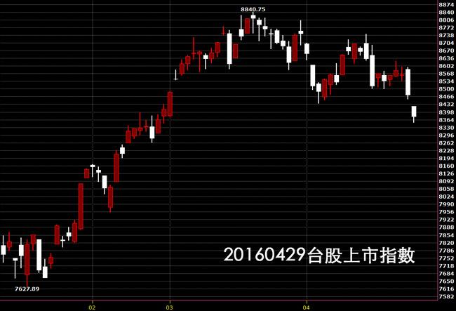 20160429台股上市指數股價技術分析日K線圖股票教學