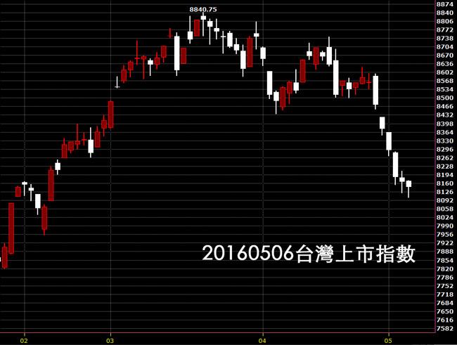 20160506台灣上市指數股價技術分析看日K線圖股票教學案例