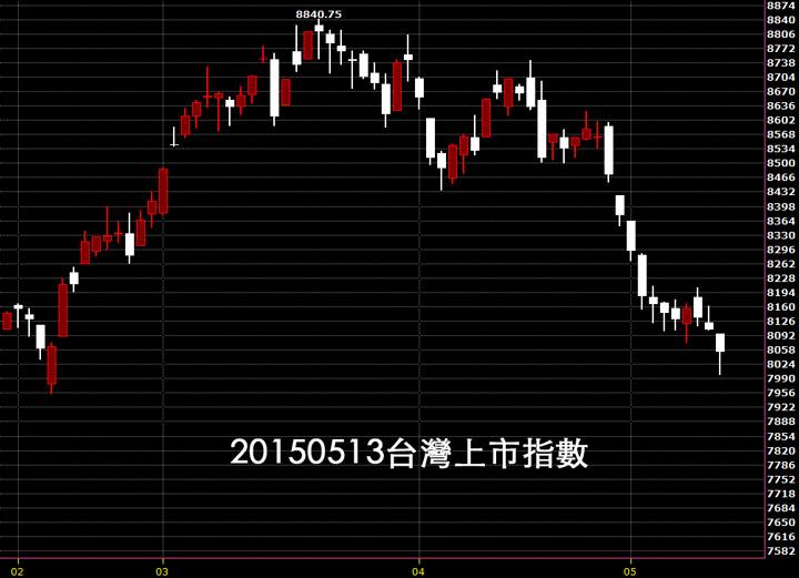 20160513台股上市指數日K線圖技術分析股票教學